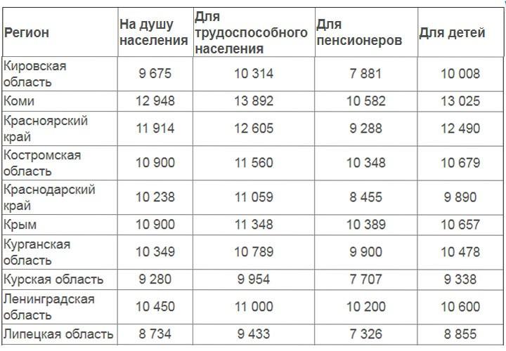 В России многократно вырастет пособие на детей для малообеспеченных семей с 1 июля 2019 года