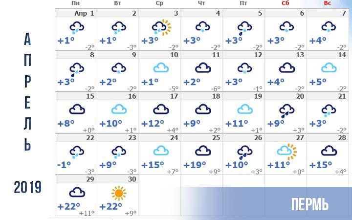 Погода на апрель в городах России в 2019 году