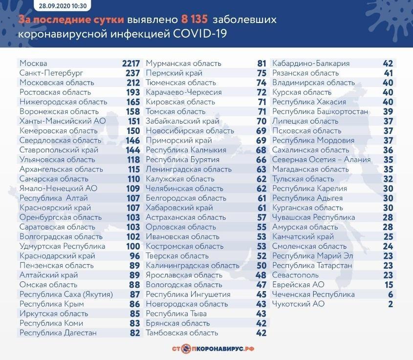 Названы сроки пика заражений коронавирусом в России