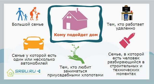 Почему россияне хотят жить в собственном доме