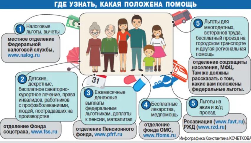 Как государство помогает многодетным семьям в России в 2021 году