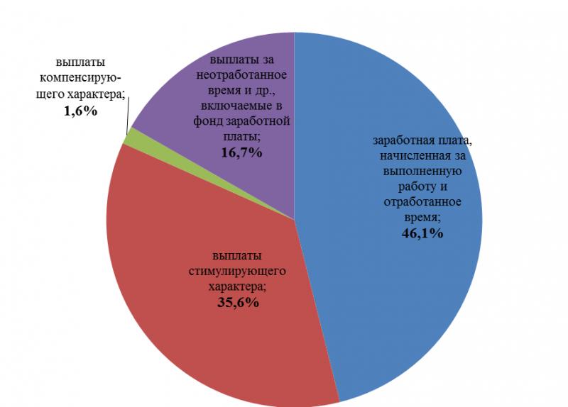 Какую оплату труда должны получать в праздничные и выходные дни сотрудники в РФ