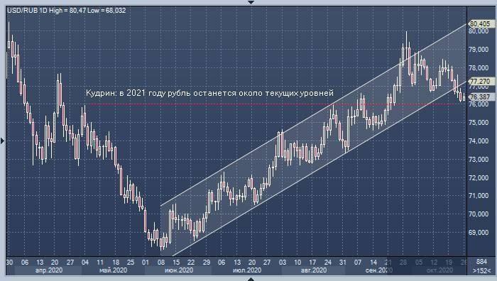 Какой прогноз курса рубля дали эксперты на лето 2021 года