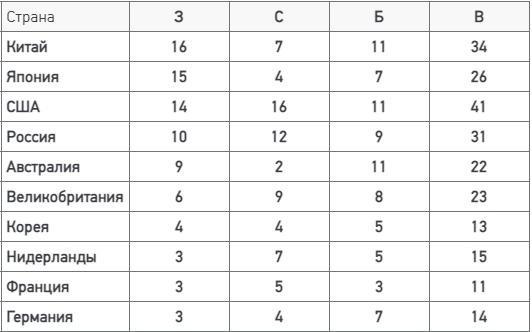Названо количество медалей на Олимпиаде в Токио у российских спортсменов